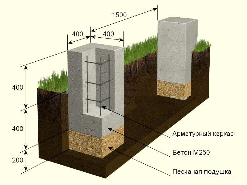 Base under the foundations of columns  Calculation of the